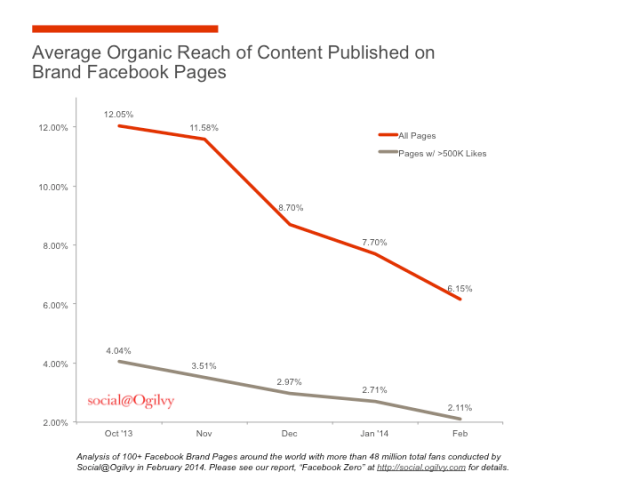 Organic Reach chart by Ogilvy
