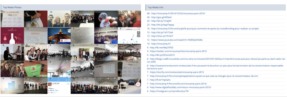 Top Pictures - Social Meter Analysis