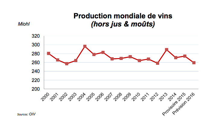 production mondiale.png